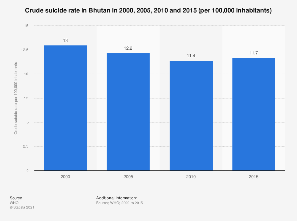 Statistic: Crude suicide rate in Bhutan in 2000, 2005, 2010 and 2015 (per 100,000 inhabitants) | Statista