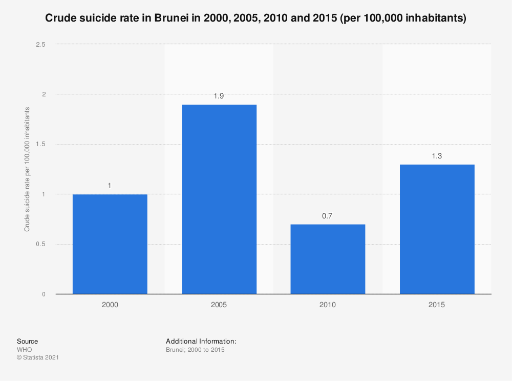 Statistic: Crude suicide rate in Brunei in 2000, 2005, 2010 and 2015 (per 100,000 inhabitants) | Statista