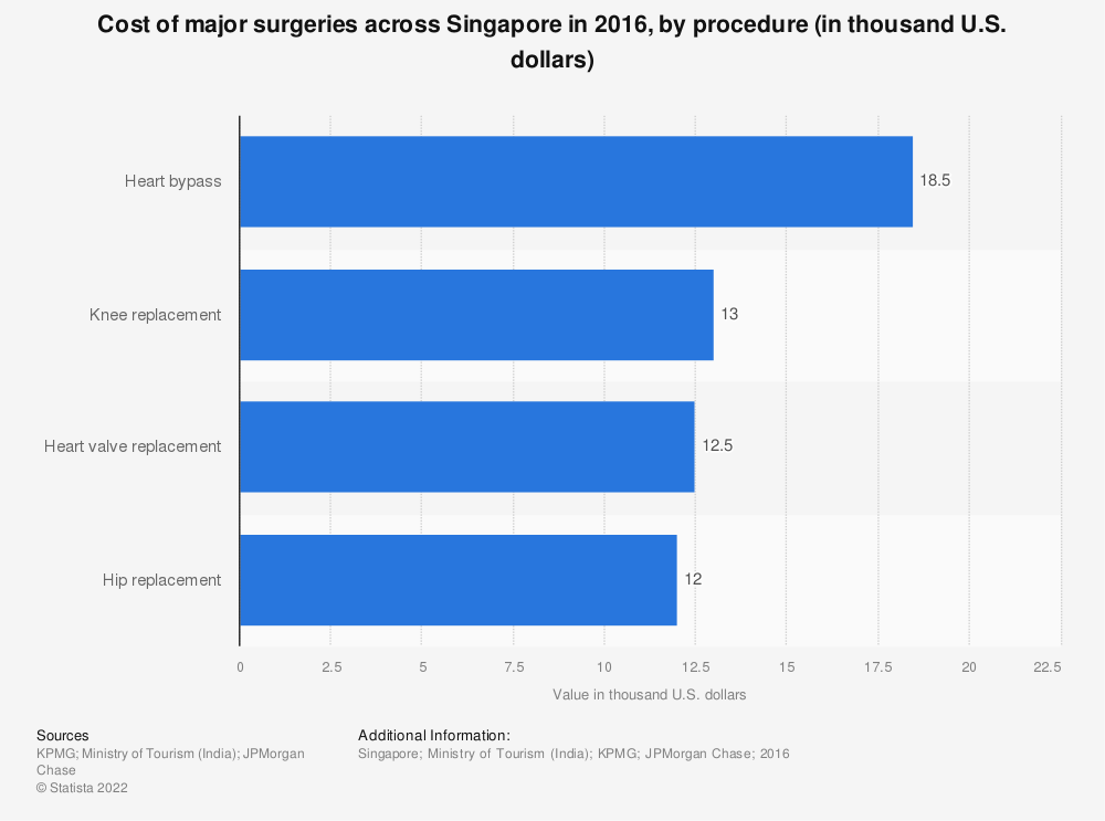 Statistic: Cost of major surgeries across Singapore in 2016, by procedure (in thousand U.S. dollars) | Statista