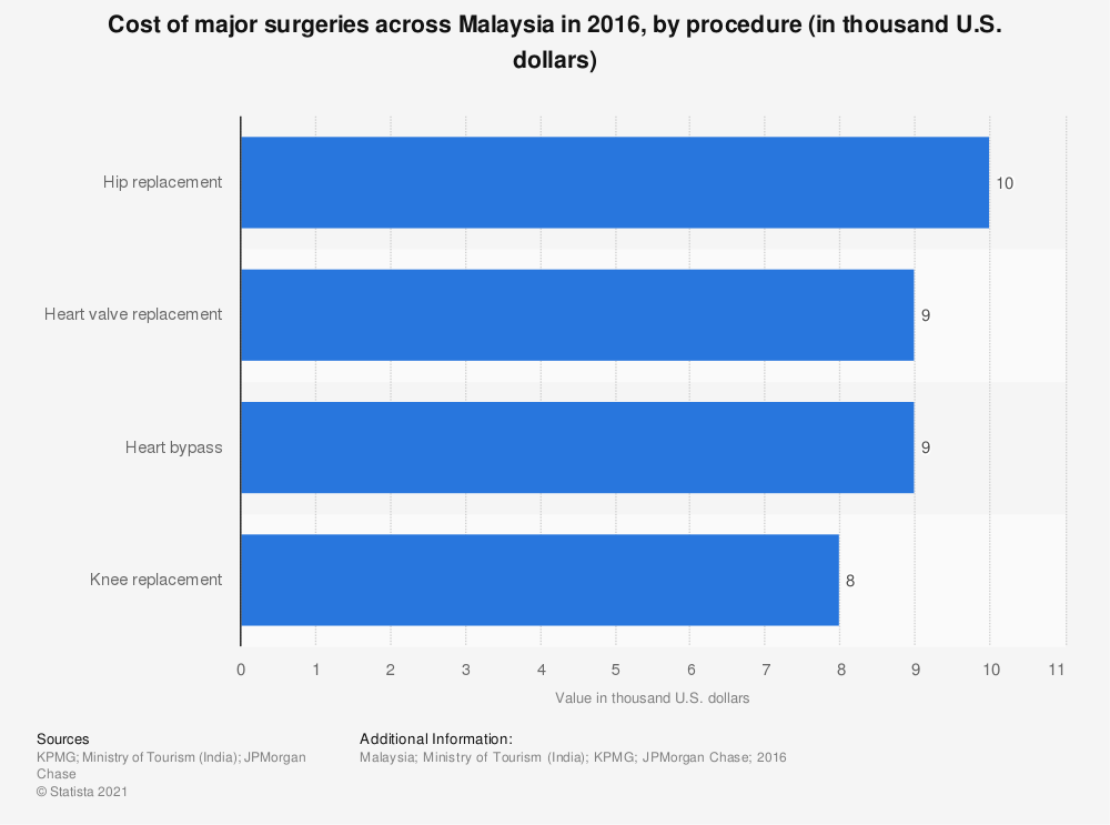 Statistic: Cost of major surgeries across Malaysia in 2016, by procedure (in thousand U.S. dollars) | Statista