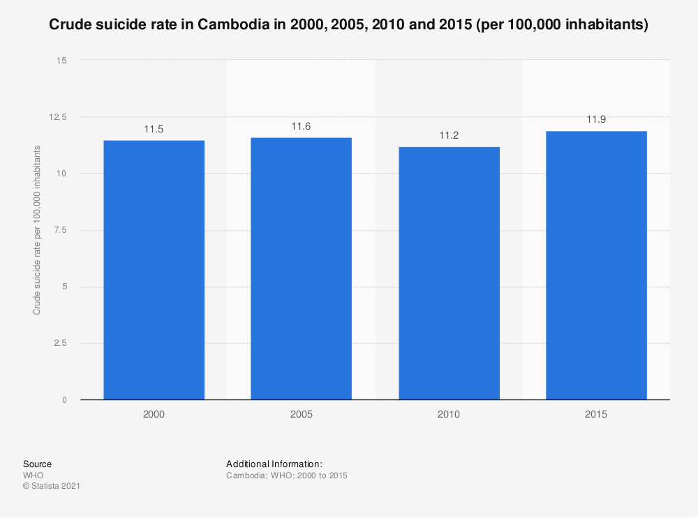 Statistic: Crude suicide rate in Cambodia in 2000, 2005, 2010 and 2015 (per 100,000 inhabitants) | Statista