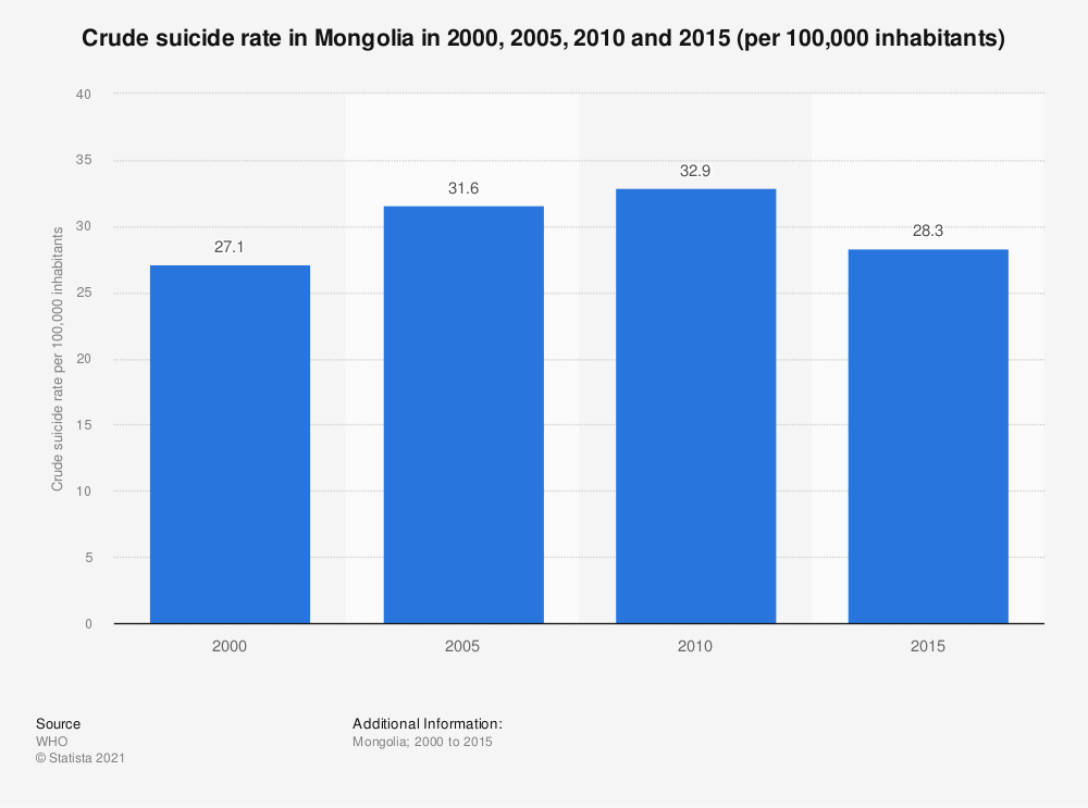 Statistic: Crude suicide rate in Mongolia in 2000, 2005, 2010 and 2015 (per 100,000 inhabitants) | Statista