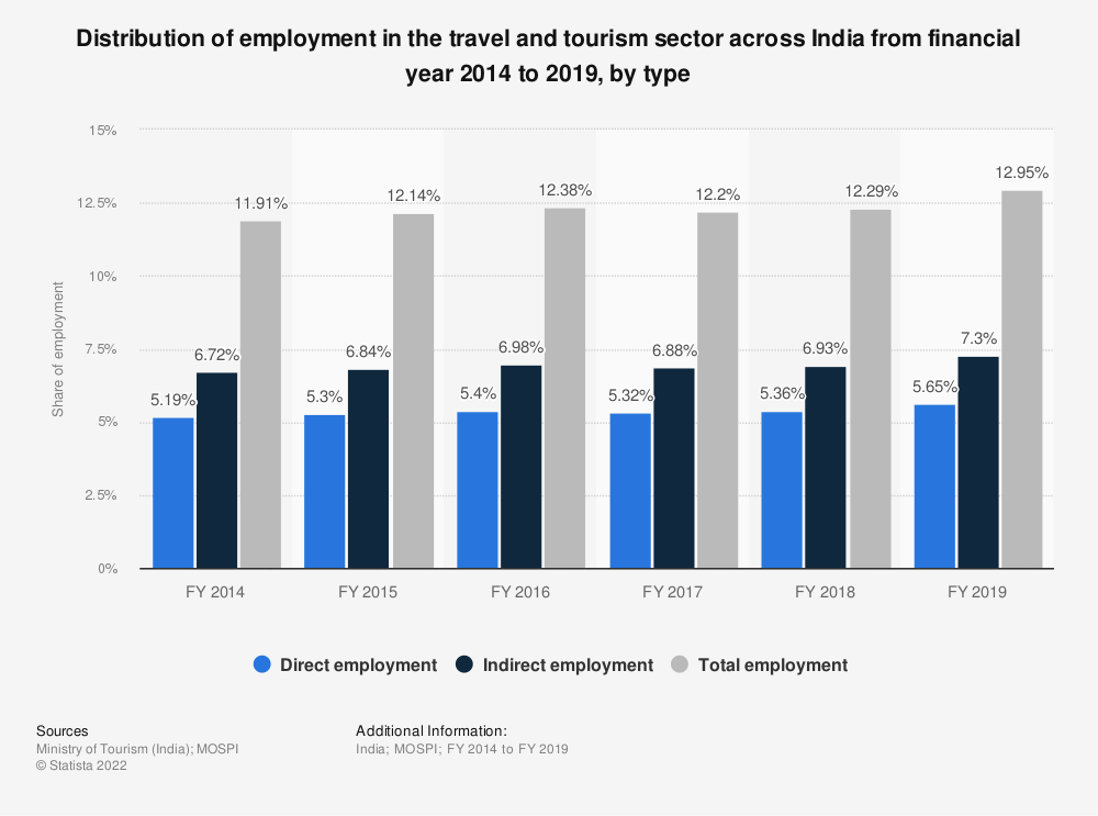 Statistic: Distribution of employment in the travel and tourism sector across India from financial year 2014 to 2018, by type | Statista