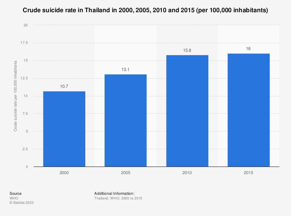 Statistic: Crude suicide rate in Thailand in 2000, 2005, 2010 and 2015 (per 100,000 inhabitants) | Statista