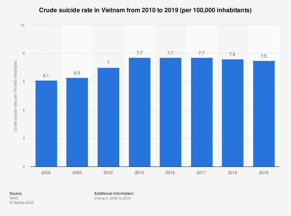 Statistic: Crude suicide rate in Vietnam in 2000, 2005, 2010 and 2015 (per 100,000 inhabitants)   Statista