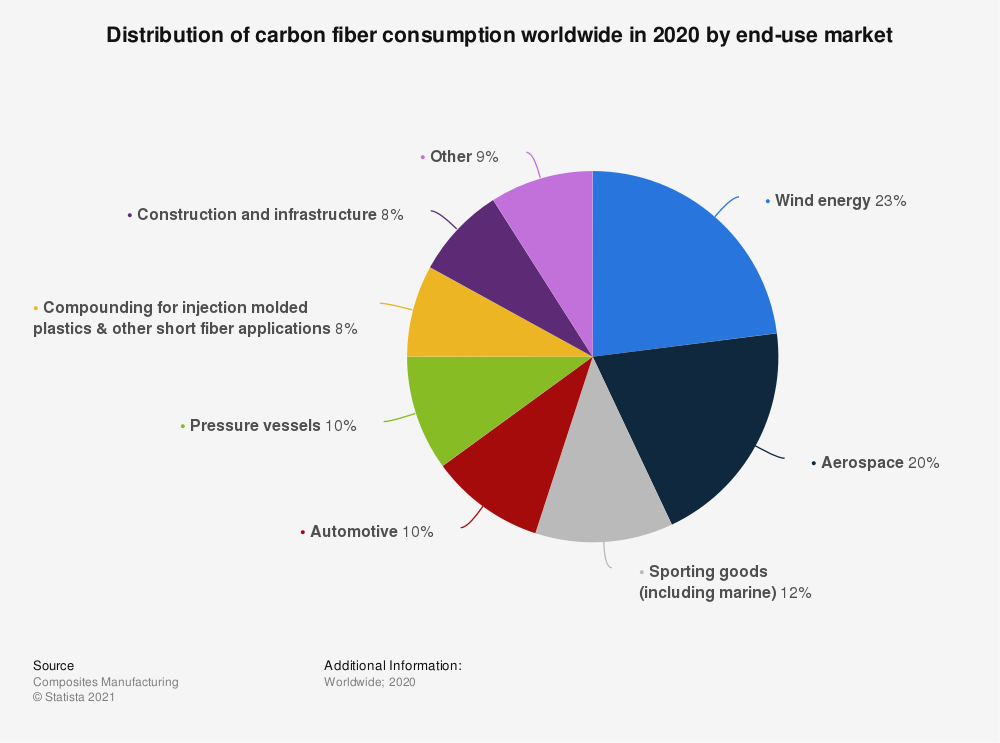 Statistic: Distribution of carbon fiber consumption worldwide in 2020 by end-use market   Statista