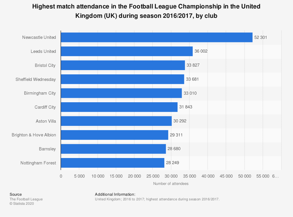 Statistic: Highest match attendance in the Football League Championship in the United Kingdom (UK) during season 2016/2017, by club | Statista