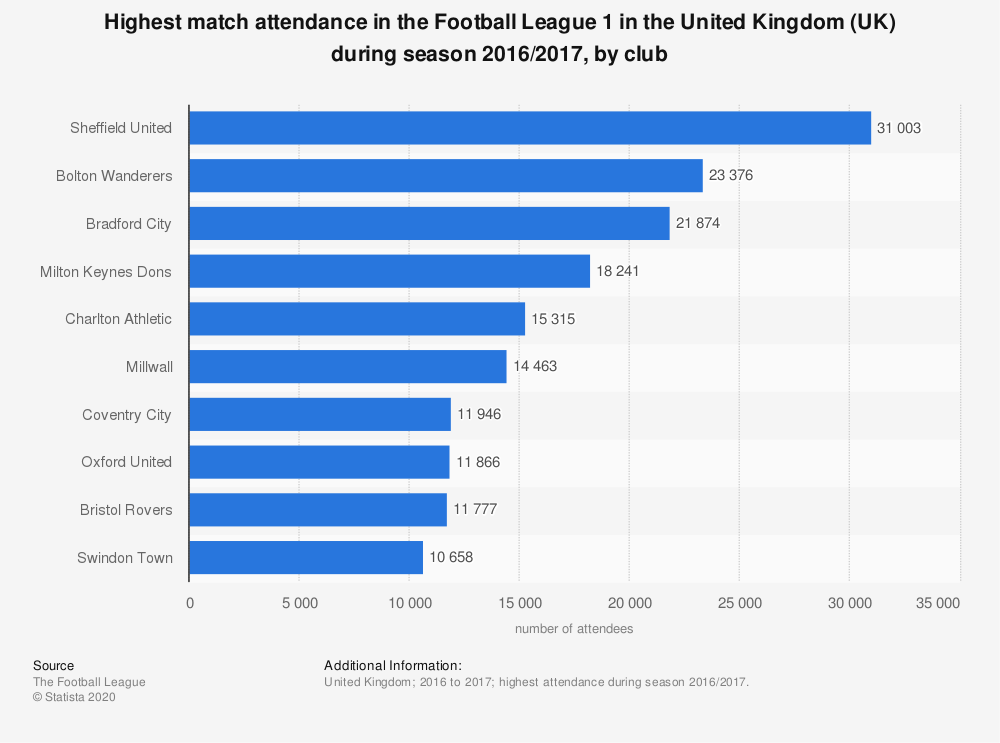 Statistic: Highest match attendance in the Football League 1 in the United Kingdom (UK) during season 2016/2017, by club | Statista