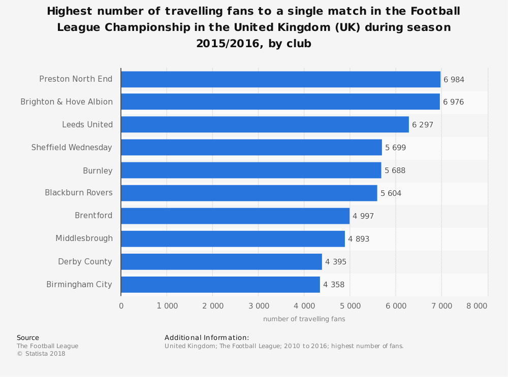 Statistic: Highest number of travelling fans to a single match in the Football League Championship in the United Kingdom (UK) during season 2015/2016, by club | Statista