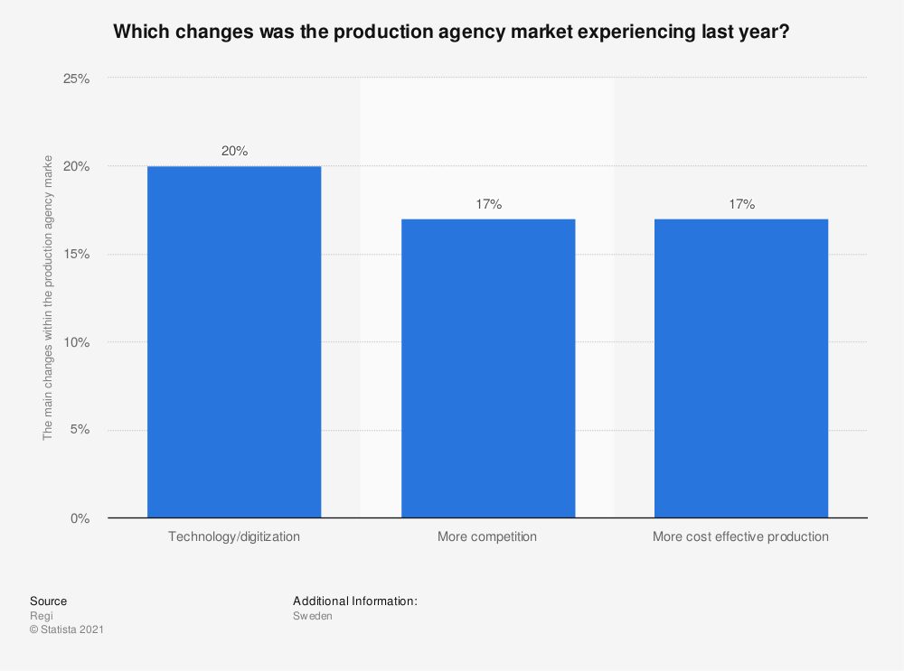 Statistic: Which changes was the production agency market experiencing last year? | Statista
