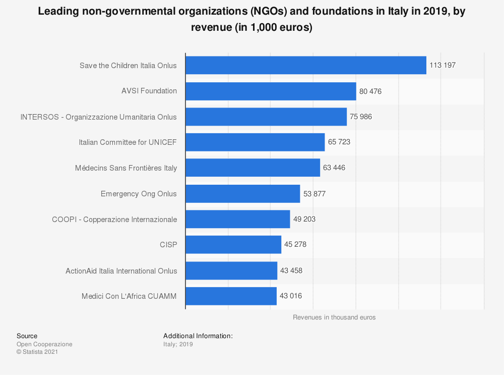 Statistic: Ten leading non-governmental organizations (NGOs) and foundations in Italy in 2018, by revenue (in euros) | Statista