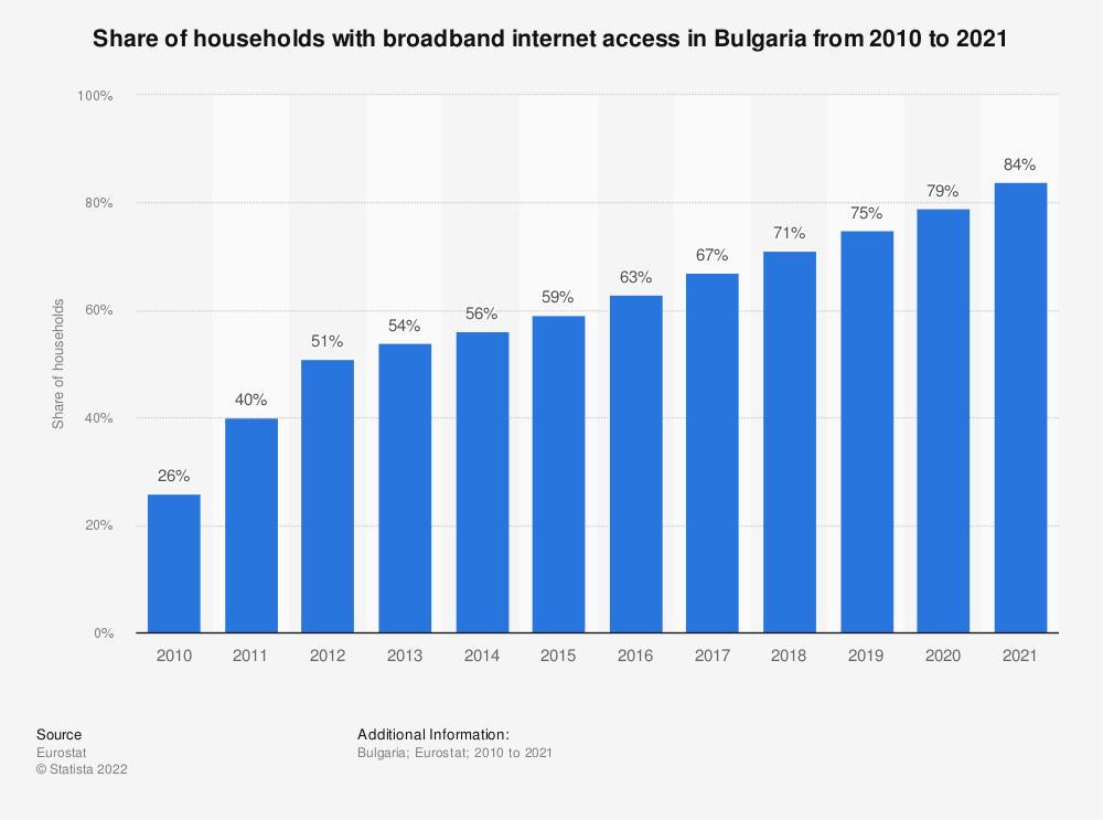 Statistic: Share of households with broadband internet access in Bulgaria from 2004 to 2018 | Statista