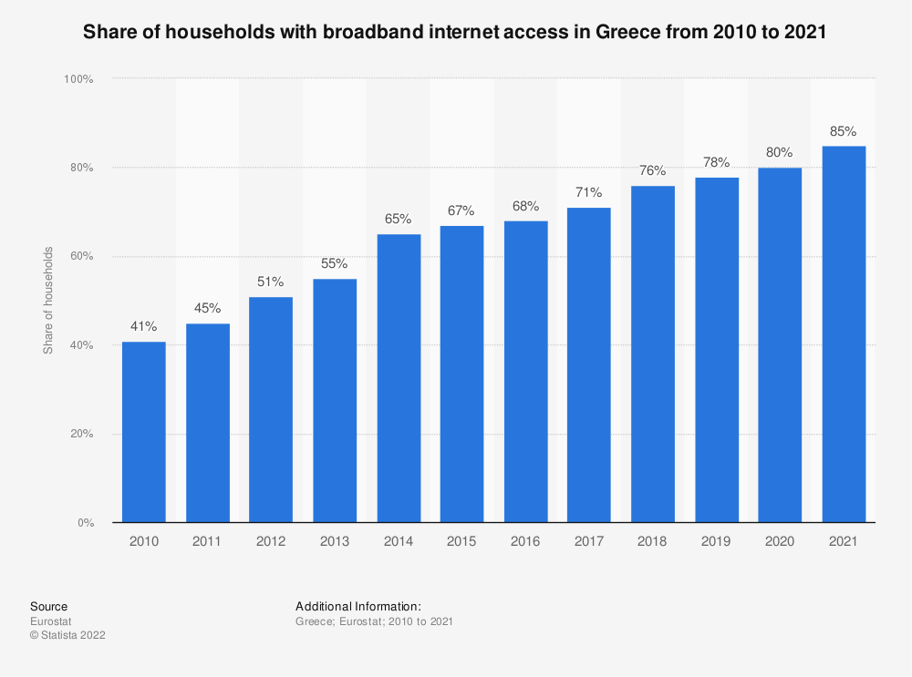 Statistic: Share of households with broadband internet access in Greece from 2003 to 2018 | Statista