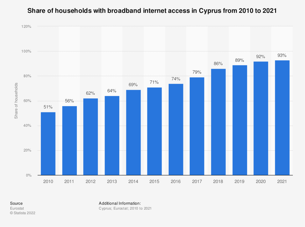 Statistic: Share of households with broadband internet access in Cyprus from 2004 to 2018 | Statista