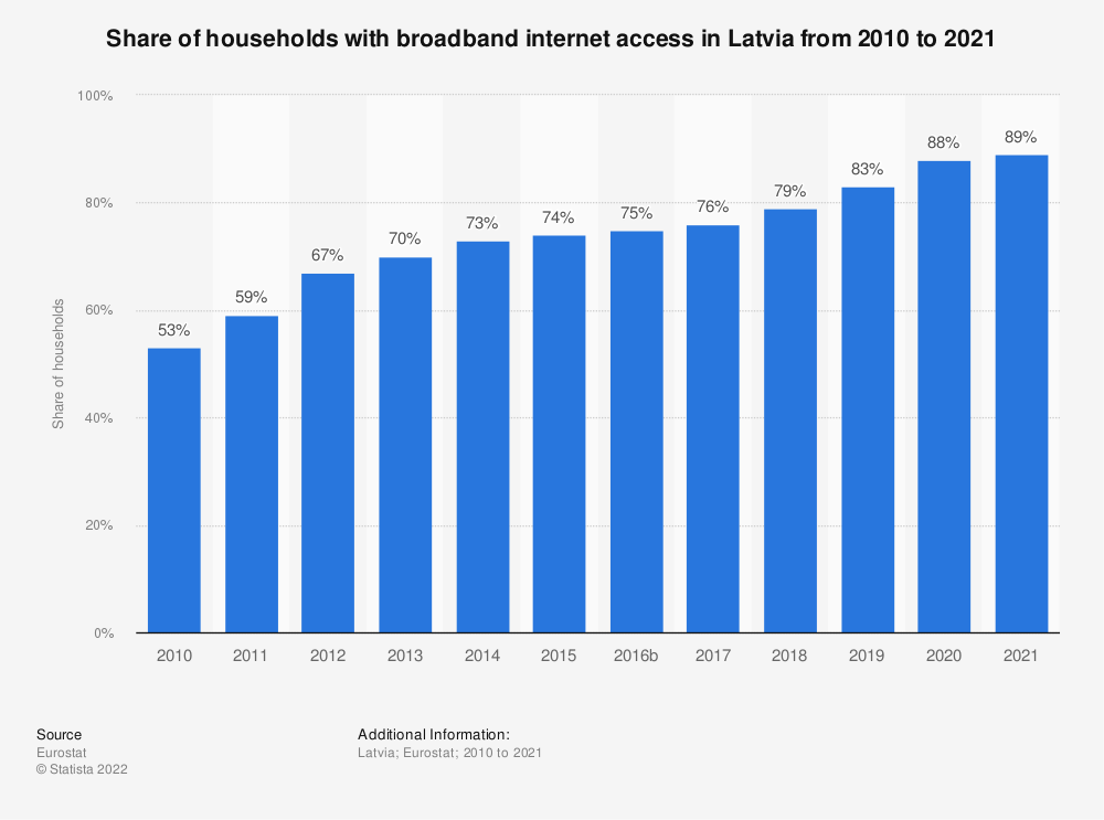 Statistic: Share of households with broadband internet access in Latvia from 2004 to 2018 | Statista