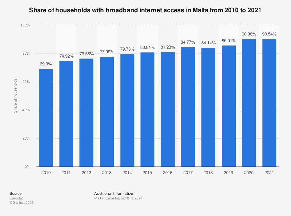 Eu household broadband penetration