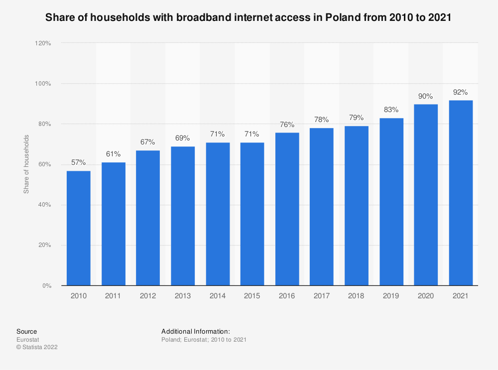 Statistic: Share of households with broadband internet access in Poland from 2004 to 2018 | Statista