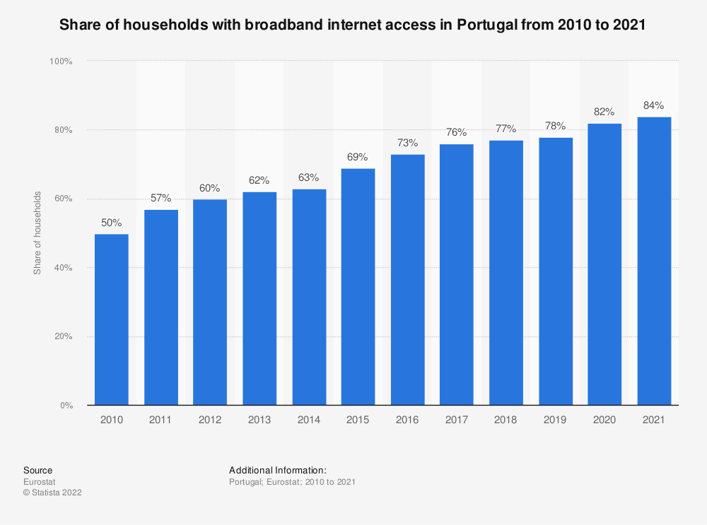 Statistic: Share of households with broadband internet access in Portugal from 2003 to 2018   Statista