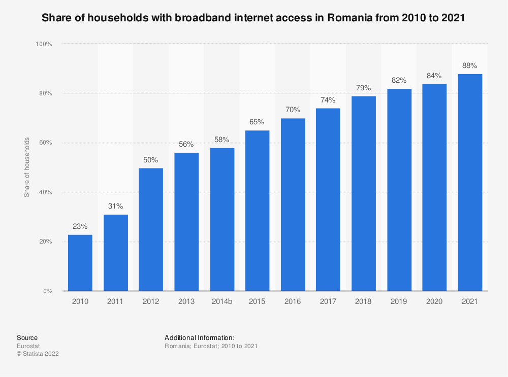 Statistic: Share of households with broadband internet access in Romania from 2006 to 2018 | Statista