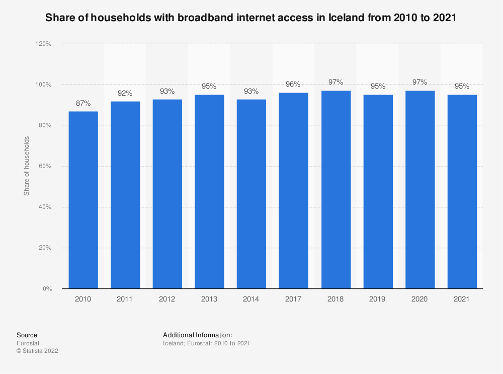 Statistic: Share of households with broadband internet access in Iceland from 2004 to 2018 | Statista