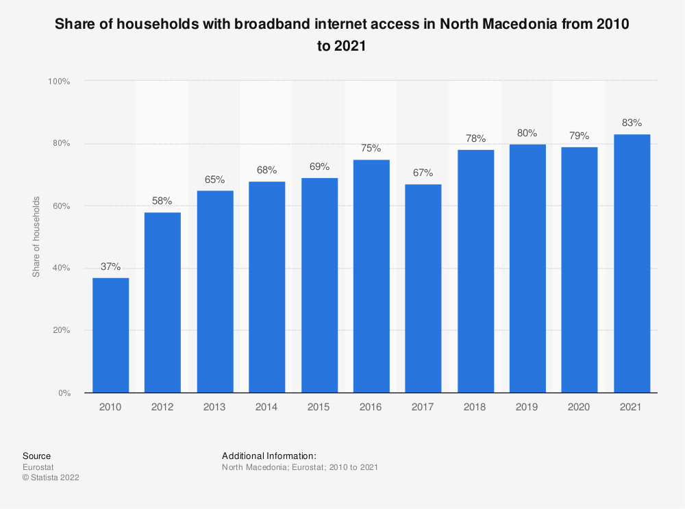 Statistic: Share of households with broadband internet access in North Macedonia from 2006 to 2020 | Statista