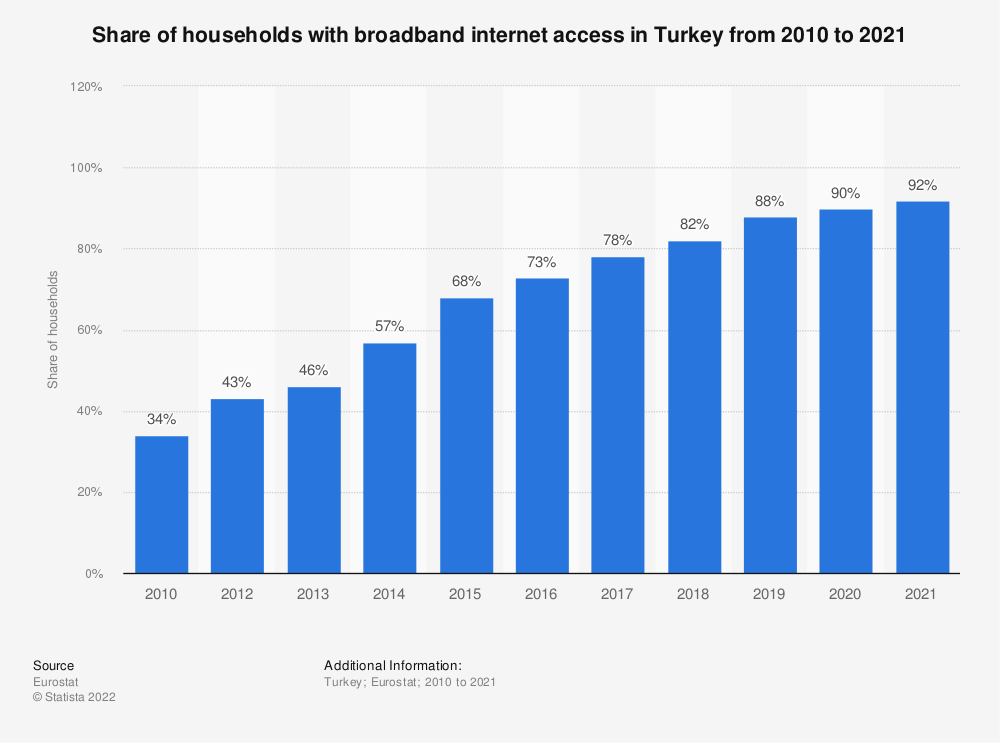 Statistic: Share of households with broadband internet access in Turkey from 2005 to 2017 | Statista