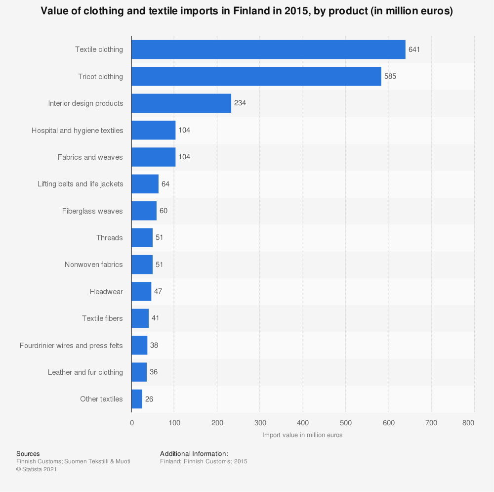 Statistic: Value of clothing and textile imports in Finland in 2015, by product (in million euros) | Statista