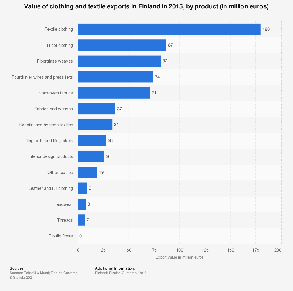 Statistic: Value of clothing and textile exports in Finland in 2015, by product (in million euros) | Statista