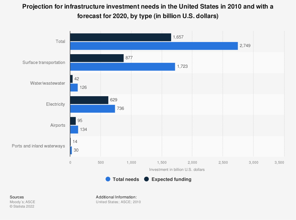 Statistic: Projection for infrastructure investment needs in the United States in 2010 and with a forecast for 2020, by type (in billion U.S. dollars) | Statista