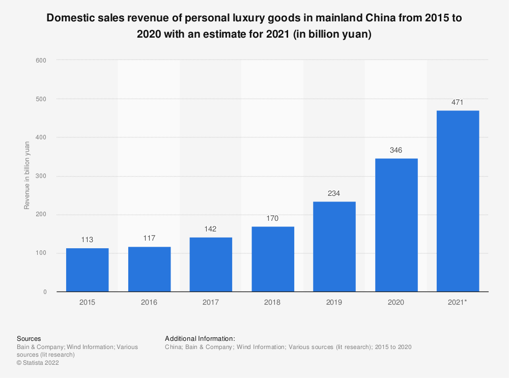 Statistic: Sales of personal luxury goods in China from 2014 to 2016 (in billion euros) | Statista