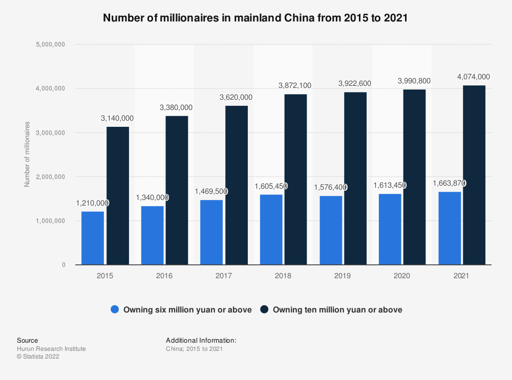Statistic: Number of millionaires in China from 2012 to 2019   Statista