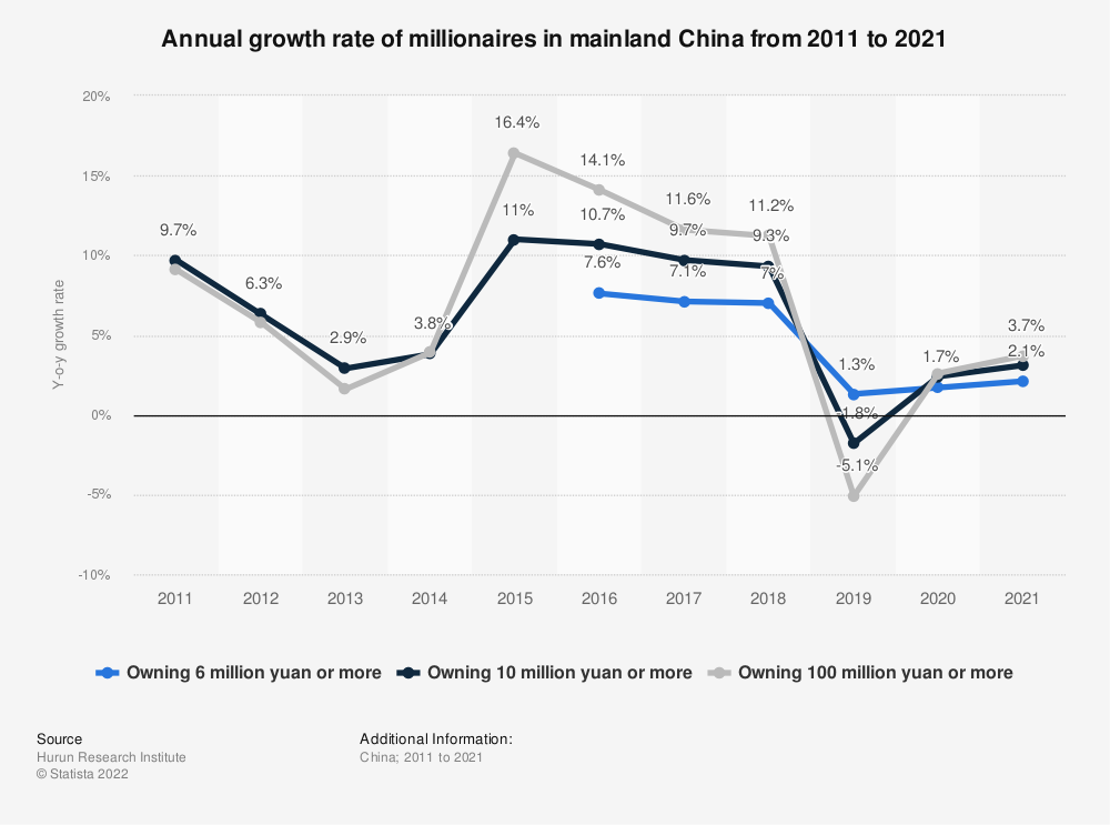 Statistic: Annual growth rate of millionaires in China from 2012 to 2019 | Statista