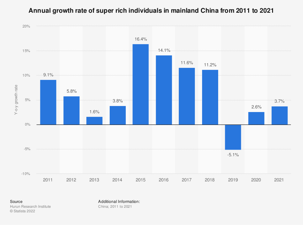 Statistic: Annually growth rate of super rich individuals in China from 2012 to 2019 | Statista