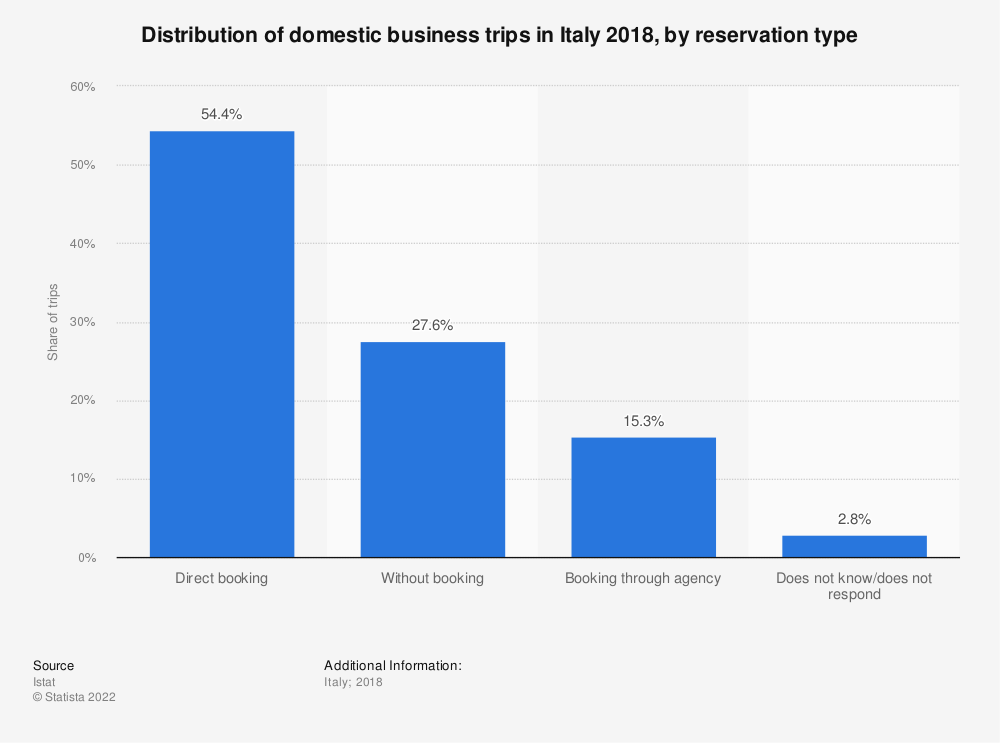 Statistic: Distribution of domestic business trips in Italy 2018, by reservation type | Statista