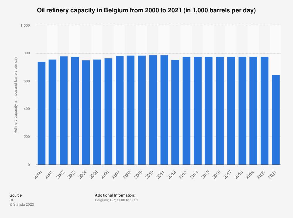 Statistic: Oil refinery capacities of Belgium between 2005 to 2019 (in 1,000 barrels daily*) | Statista