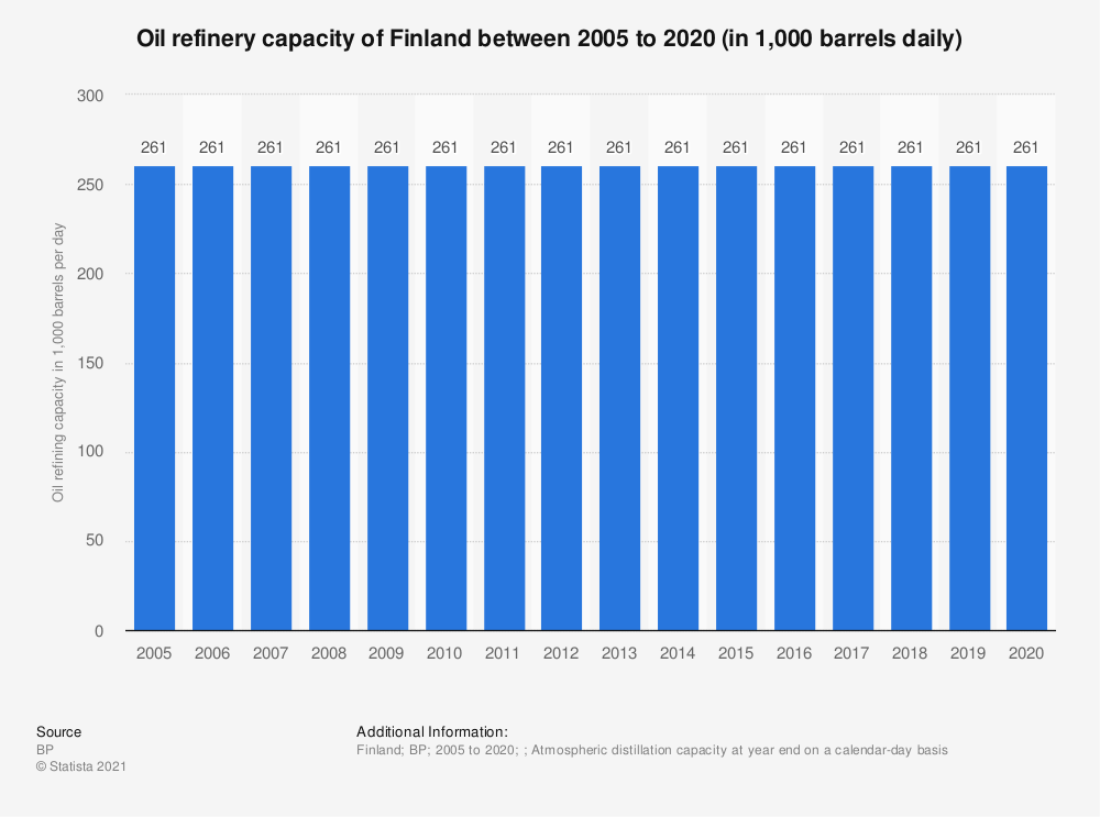 Statistic: Oil refinery capacities of Finland between 2005 to 2017 (in 1,000 barrels daily*) | Statista