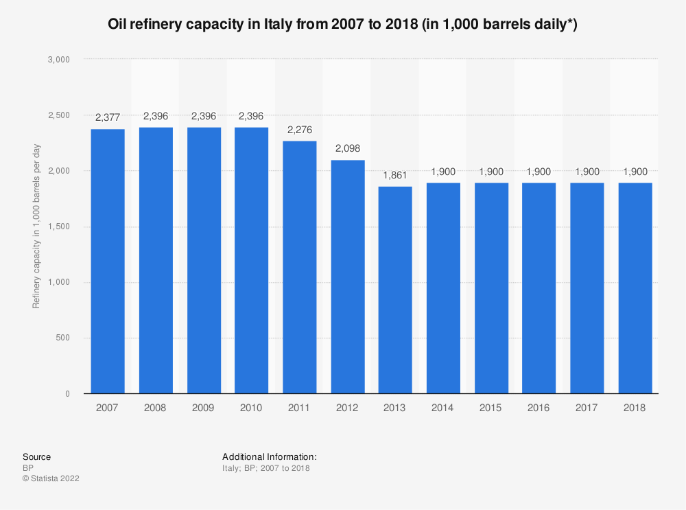 Statistic: Oil refinery capacity in Italy from 2007 to 2018 (in 1,000 barrels daily*) | Statista