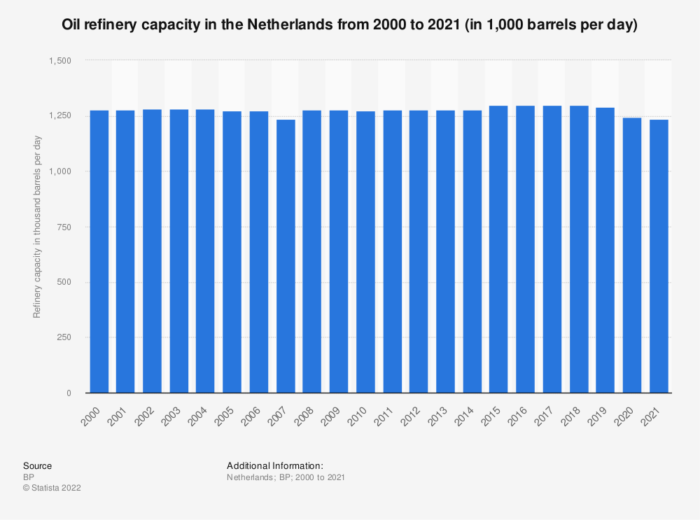 Statistic: Oil refinery capacities of the Netherlands between 2000 to 2019 (in 1,000 barrels daily*) | Statista