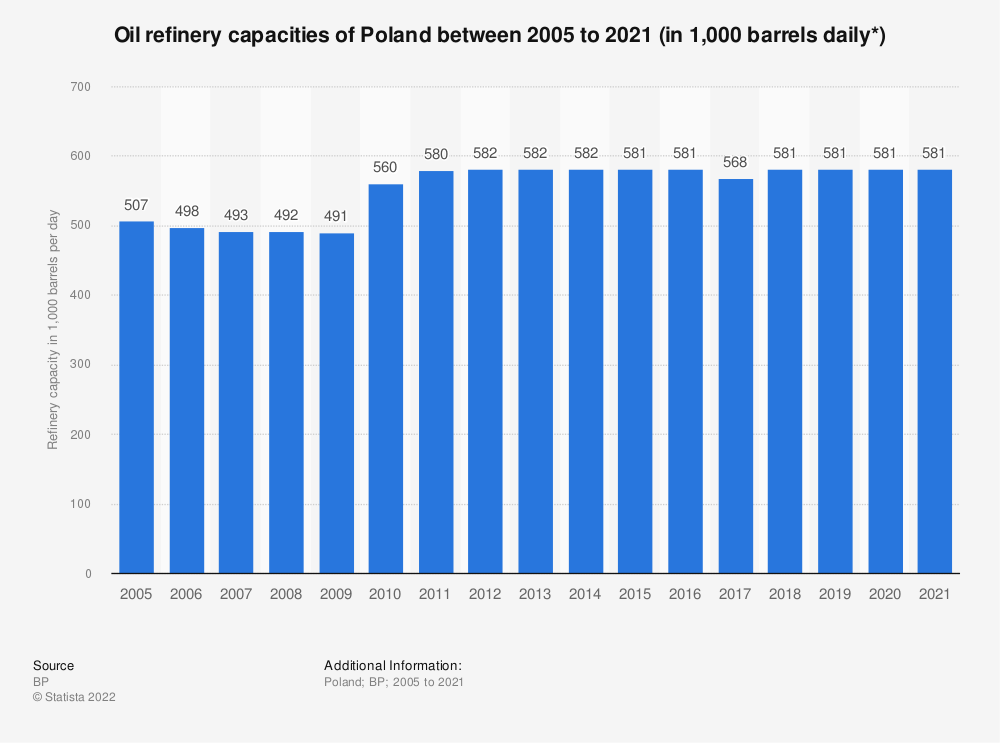 Statistic: Oil refinery capacities of Poland between 2005 to 2019 (in 1,000 barrels daily*) | Statista