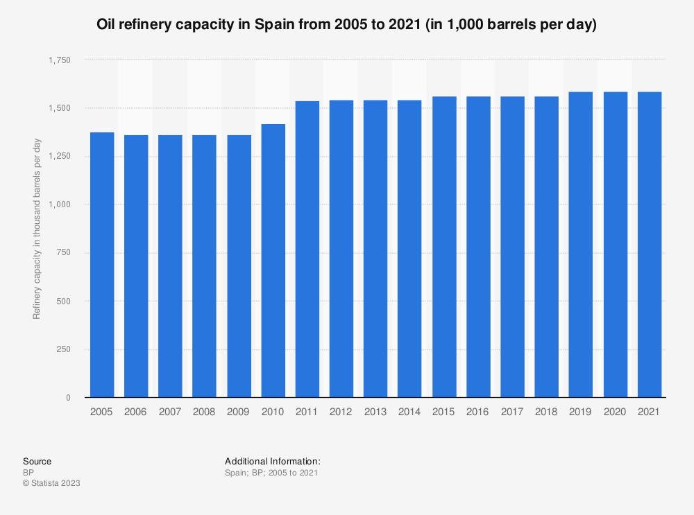 Statistic: Oil refinery capacities of Spain between 2005 to 2017 (in 1,000 barrels daily*) | Statista