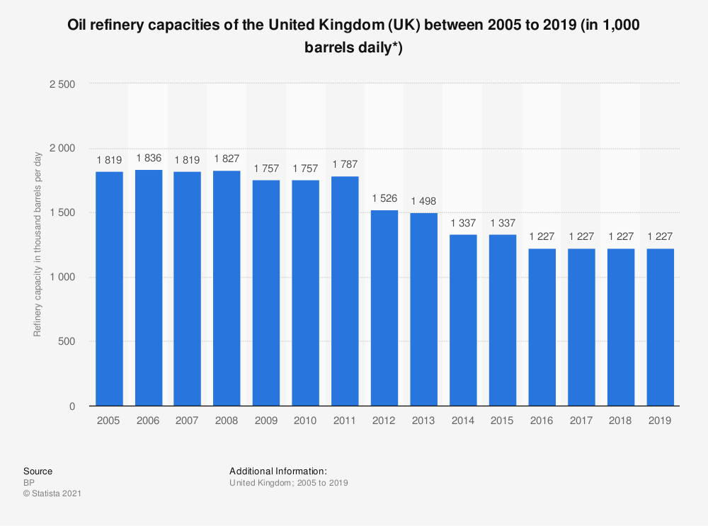 Statistic: Oil refinery capacities of the United Kingdom (UK) between 2005 to 2018 (in 1,000 barrels daily*) | Statista