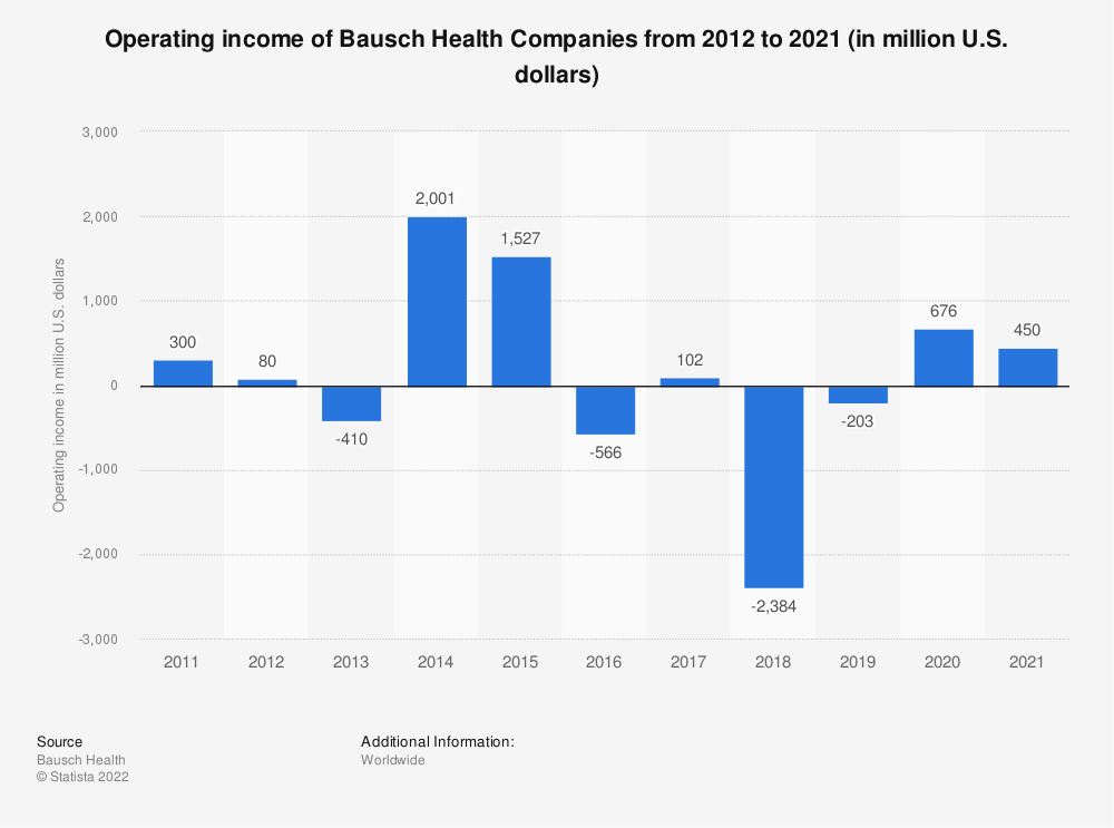 Statistic: Operating income of Bausch Health Companies from 2012 to 2018 (in million U.S. dollars) | Statista