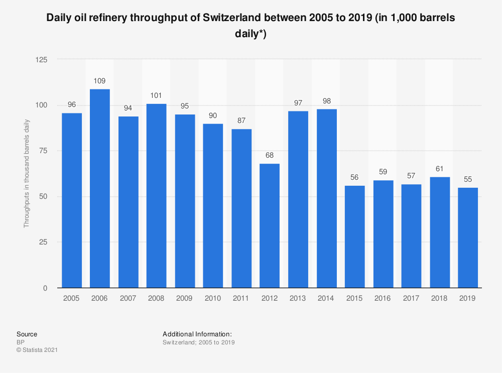 Statistic: Daily oil refinery throughput of Switzerland between 2005 to 2018 (in 1,000 barrels daily*) | Statista
