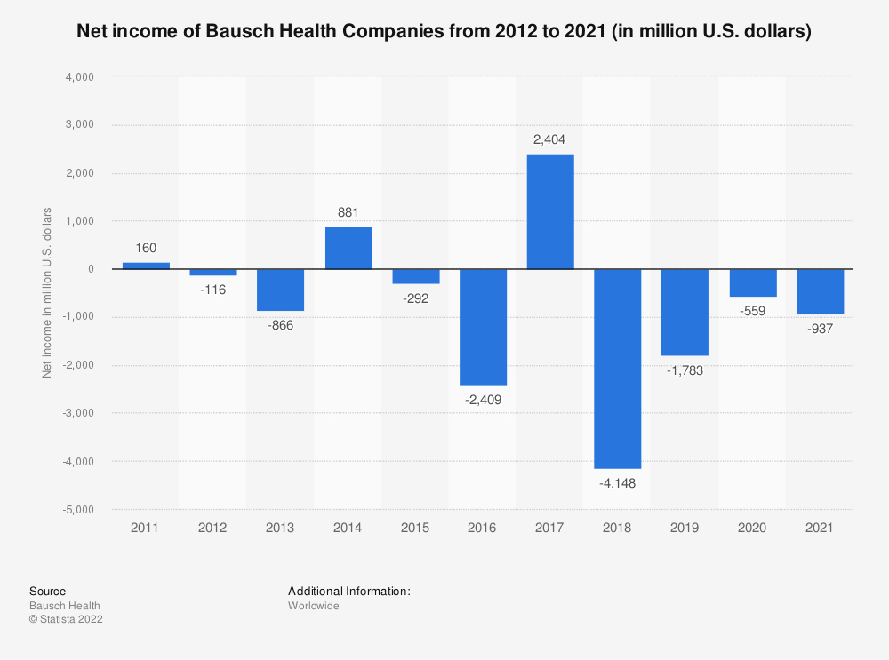 Statistic: Net income of Bausch Health Companies from 2012 to 2018 (in million U.S. dollars) | Statista