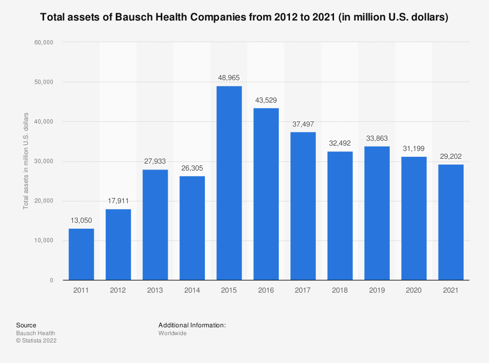 Statistic: Total assets of Bausch Health Companies from 2012 to 2018 (in million U.S. dollars) | Statista