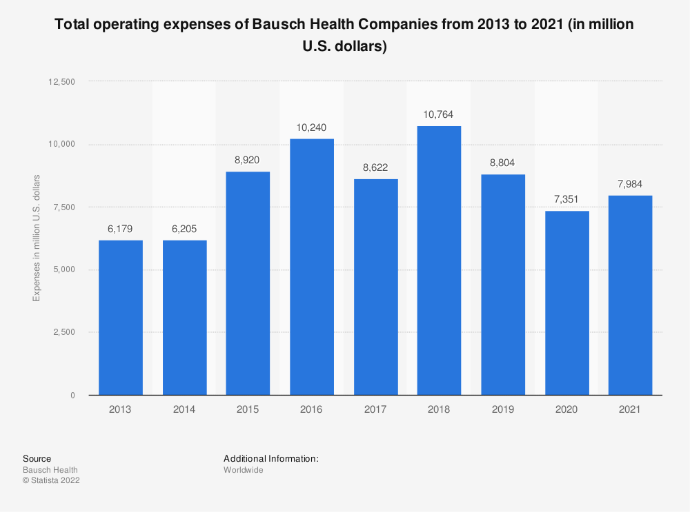 Statistic: Total operating expenses of Bausch Health Companies from 2013 to 2018 (in million U.S. dollars) | Statista