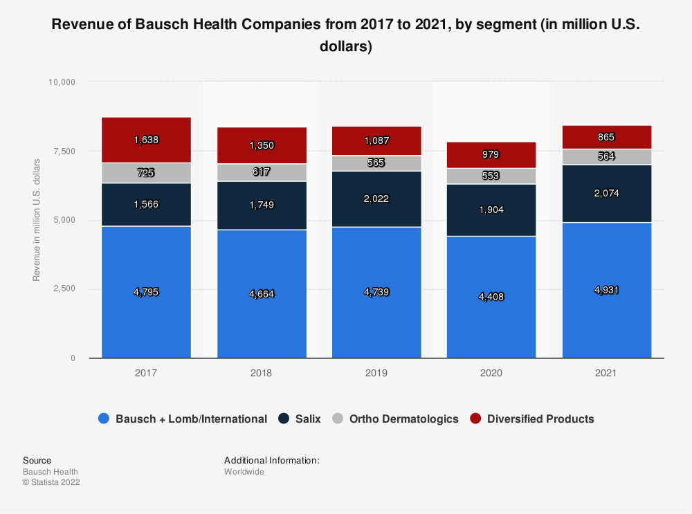 Statistic: Revenue of Valeant Pharmaceuticals from 2014 to 2016, by segment (in million U.S. dollars) | Statista