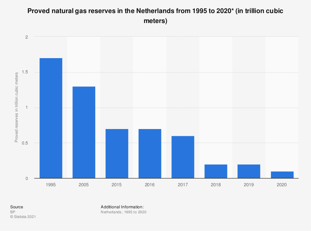 Statistic: Proved reserves of natural gas in the Netherlands from 1995 to 2019 (in trillion cubic meters) | Statista