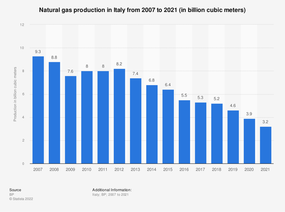 Statistic: Natural gas production in Italy from 2007 to 2018 (in billion cubic meters) | Statista