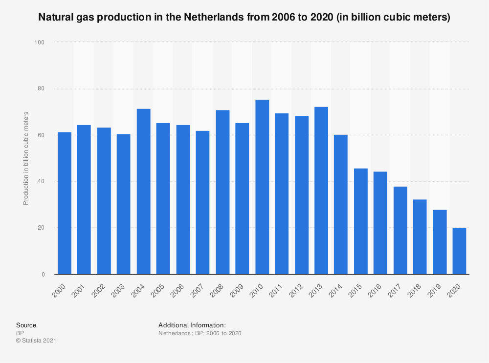 Statistic: Natural gas production in the Netherlands from 2006 to 2018 (in million metric tons oil equivalent) | Statista
